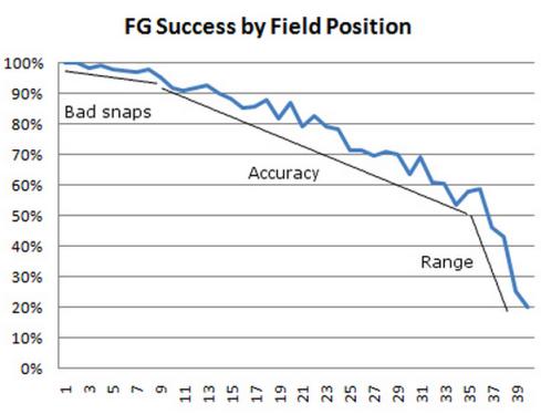 2008 NFL FG statistics, from http://www.advancednflstats.com/2008/11/just-for-kicks.html