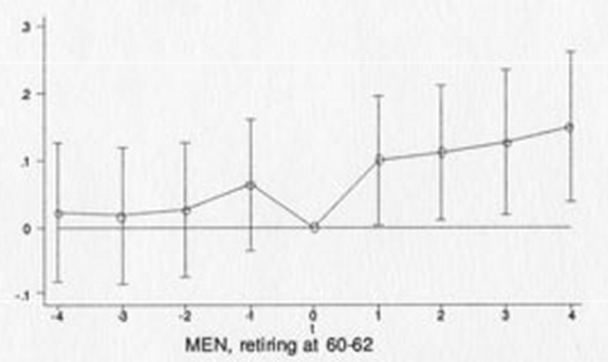 in men, retiring at ages 60-62 is associated with an increase in self-reported happiness, though no significant effect in women; from http://www1.eur.nl/fsw/happiness/hap_cor/top_sub.php?code=R3