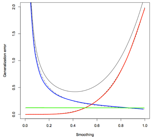 total generalization error of a regression model (black) is based on intrinsic data noise (green), approximation error from smoothing (i.e., lack of simplicity, red), and estimator variance (i.e. lack of precision, blue); modified from Shalizi's ADA lecture notes, chapter 4, http://www.stat.cmu.edu/~cshalizi/uADA/12/