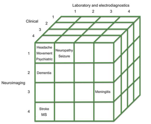 Diagnosis cube; doi: 10.1212/WNL.0b013e3182a840c7