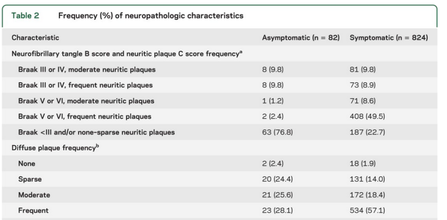 Monsell et al., Comparison of symptomatic and asymptomatic persons with Alzheimer disease neuropathology